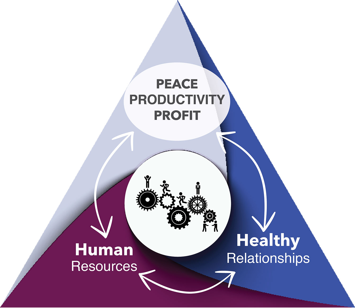 Peace Productivity Profit